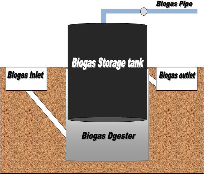 biogas plant diagram